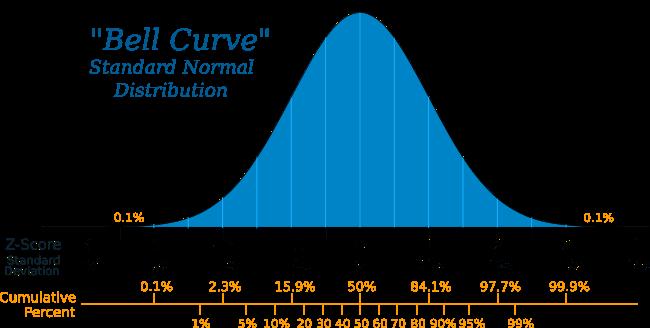 Outliers - ciencia de datos - Bell Curve
