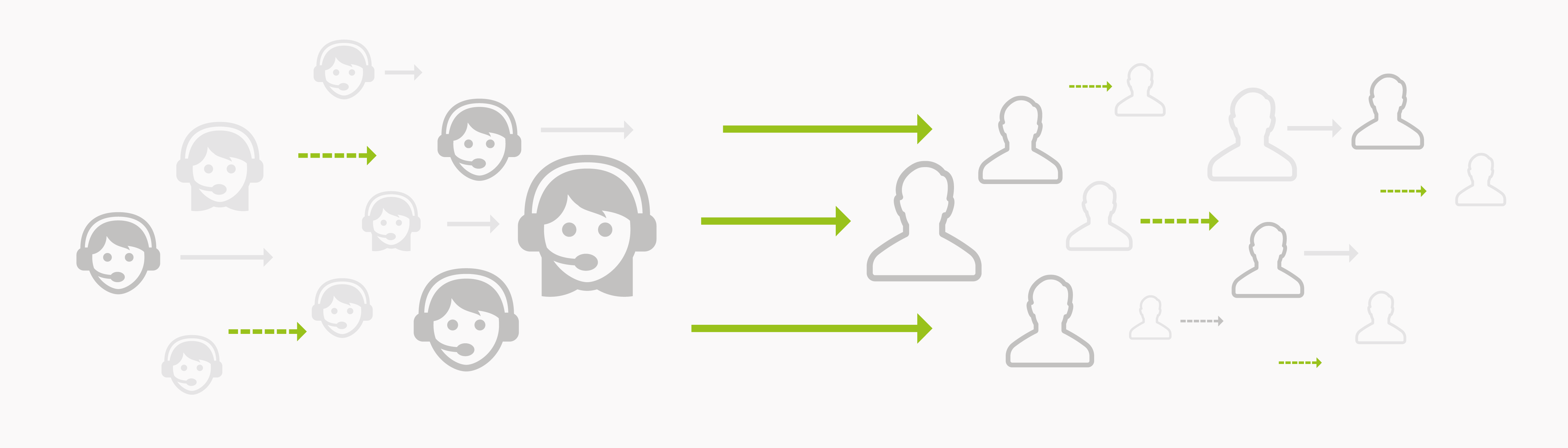 call center outbound como saber si necesito un call center en la nube cloud virtual on premise